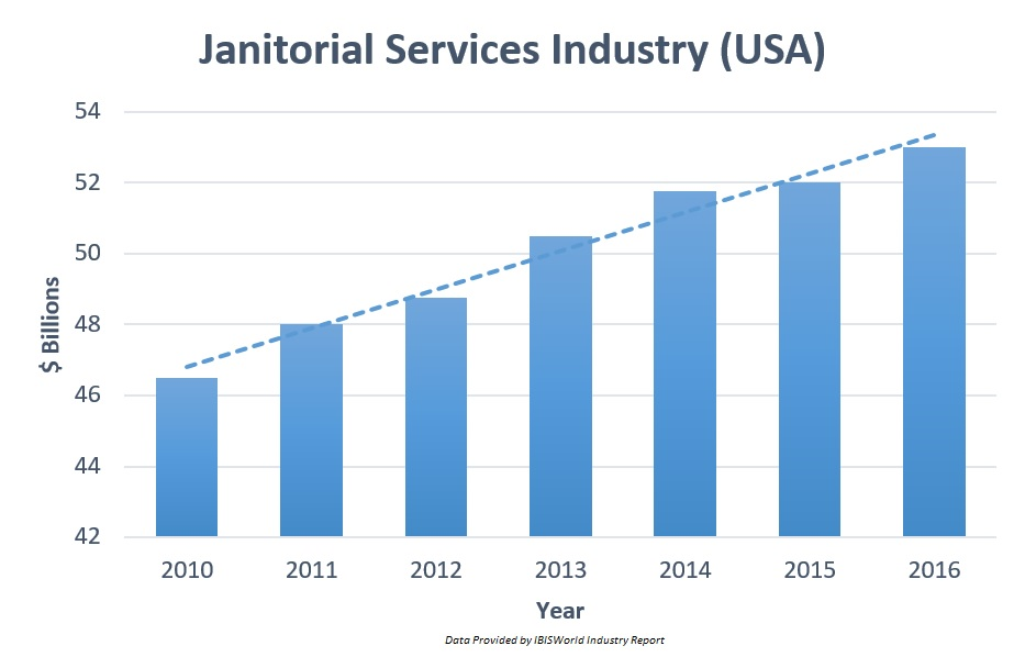 Janitorial Services Industry Statistics Growth